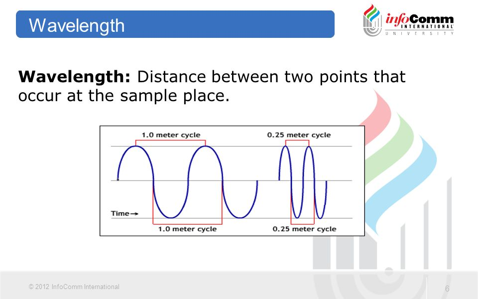 6 © 2012 InfoComm International Wavelength Wavelength: Distance between two points that occur at the sample place.