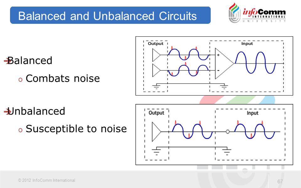 67 © 2012 InfoComm International Balanced and Unbalanced Circuits  Balanced o Combats noise  Unbalanced o Susceptible to noise