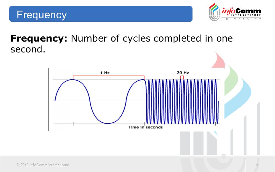 7 © 2012 InfoComm International Frequency Frequency: Number of cycles completed in one second.