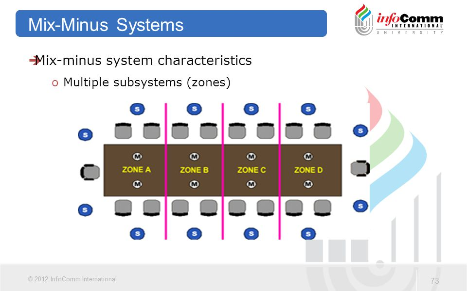 73 © 2012 InfoComm International Mix-Minus Systems  Mix-minus system characteristics oMultiple subsystems (zones)