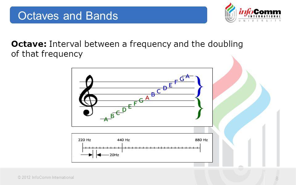 9 © 2012 InfoComm International Harmonics Harmonics: Whole number multiple of a fundamental frequency.