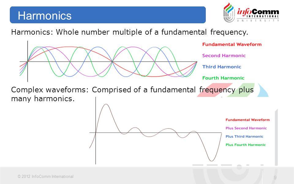 10 © 2012 InfoComm International Human Perception of Sound Introduction 1.Human Perception of Sound Introduction 2.Logarithms 3.Decibels 4.Decibels Equations 5.Using the Decibel 6.Inverse Square Law and Sound