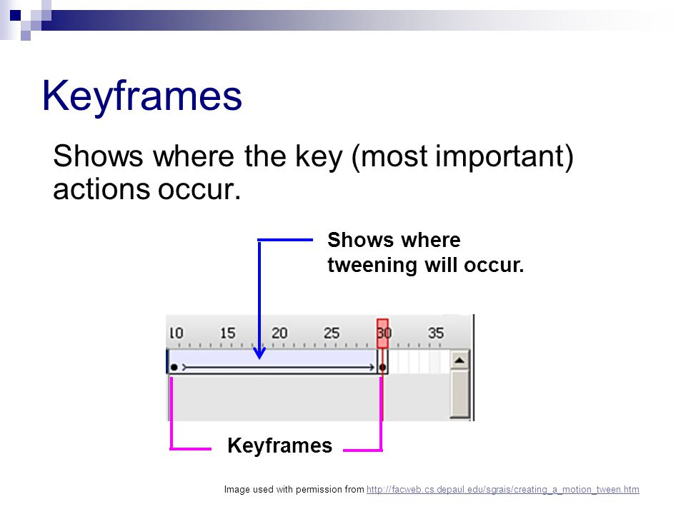 Keyframes Shows where the key (most important) actions occur. Shows where tweening will occur. Keyframes Image used with permission from http://facweb