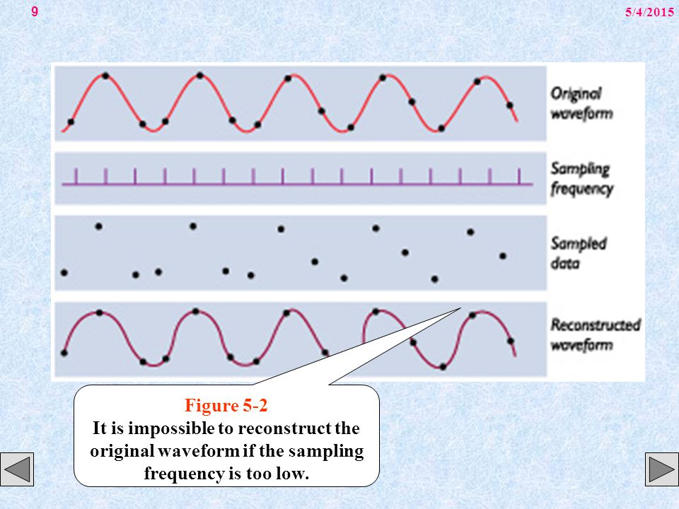 5/4/201510 Figure 5-3 Examples of quantizing and clipping.