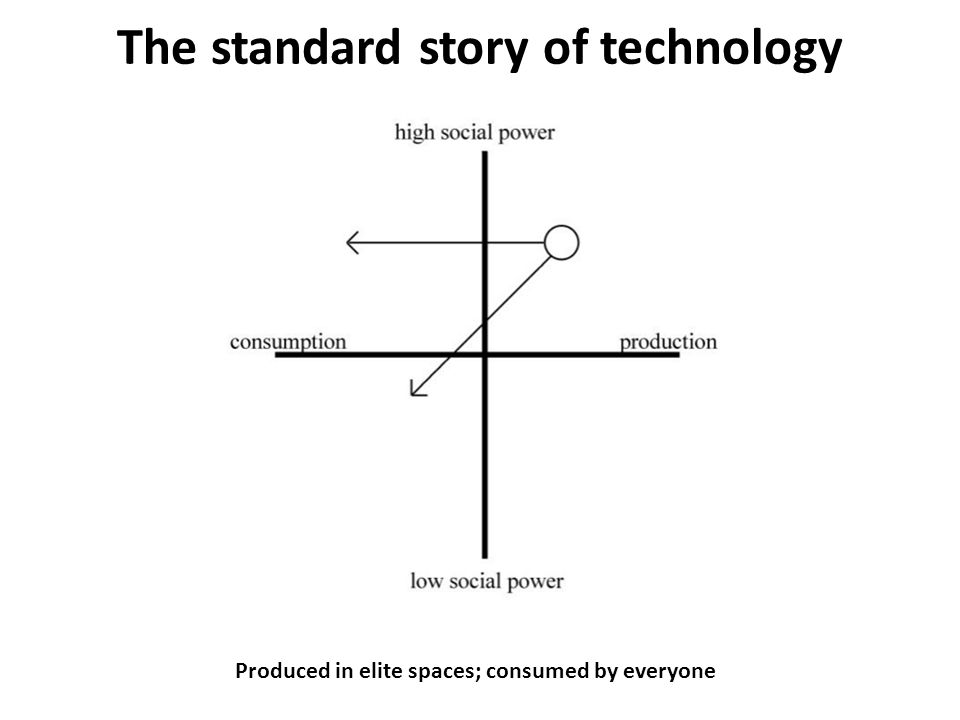 The standard story of technology Produced in elite spaces; consumed by everyone