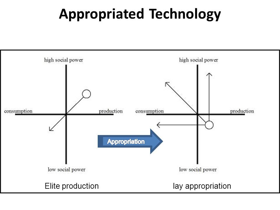 Elite production lay appropriation Appropriated Technology