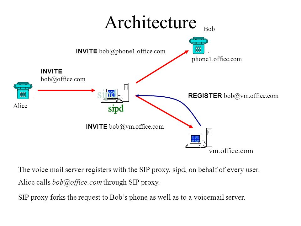Architecture INVITE bob@office.com Alice phone1.office.com Bob Alice calls bob@office.com through SIP proxy. SIP proxy forks the request to Bob's phon
