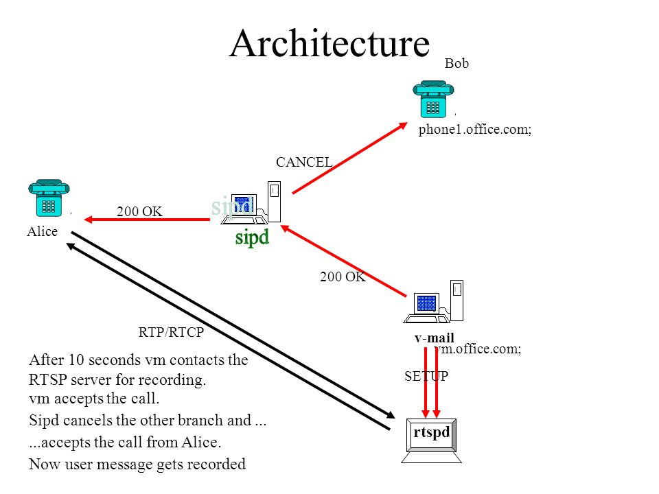 Architecture v-mail rtspd Alice vm.office.com; 200 OK CANCEL SETUP RTP/RTCP phone1.office.com; Bob After 10 seconds vm contacts the RTSP server for re