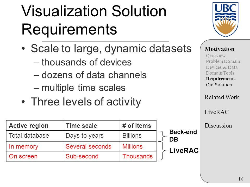 10 Scale to large, dynamic datasets –thousands of devices –dozens of data channels –multiple time scales Three levels of activity Visualization Solution Requirements Motivation Overview Problem Domain Devices & Data Domain Tools Requirements Our Solution Related Work LiveRAC Discussion Active regionTime scale# of items Total databaseDays to yearsBillions In memorySeveral secondsMillions On screenSub-secondThousands LiveRAC Back-end DB