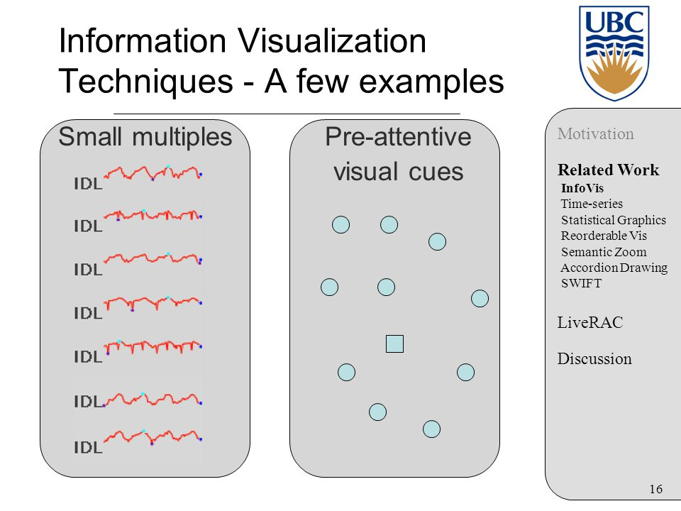 16 Information Visualization Techniques - A few examples Small multiplesPre-attentive visual cues Motivation Related Work InfoVis Time-series Statistical Graphics Reorderable Vis Semantic Zoom Accordion Drawing SWIFT LiveRAC Discussion