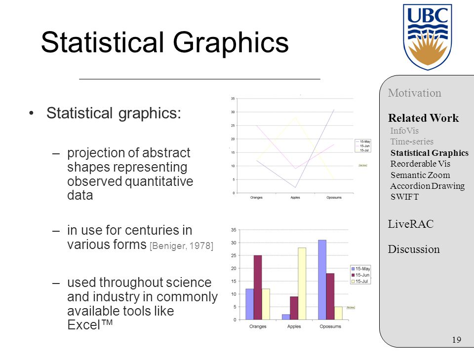 19 Statistical Graphics Statistical graphics: –projection of abstract shapes representing observed quantitative data –in use for centuries in various forms [Beniger, 1978] –used throughout science and industry in commonly available tools like Excel™ Motivation Related Work InfoVis Time-series Statistical Graphics Reorderable Vis Semantic Zoom Accordion Drawing SWIFT LiveRAC Discussion