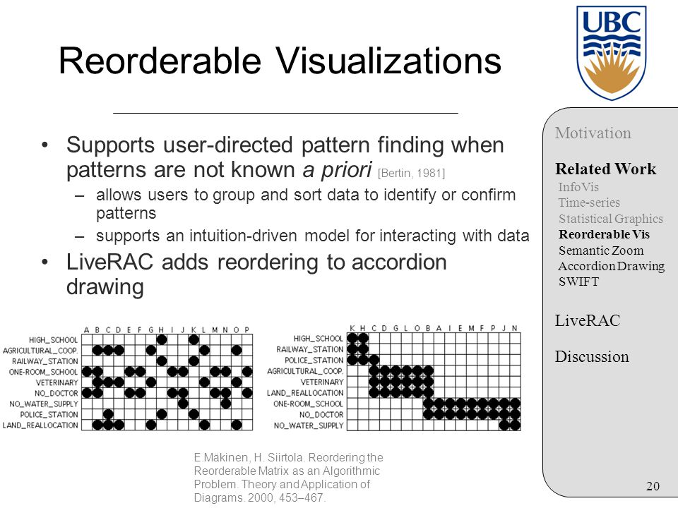 20 Reorderable Visualizations Supports user-directed pattern finding when patterns are not known a priori [Bertin, 1981] –allows users to group and sort data to identify or confirm patterns –supports an intuition-driven model for interacting with data LiveRAC adds reordering to accordion drawing E.Mäkinen, H.
