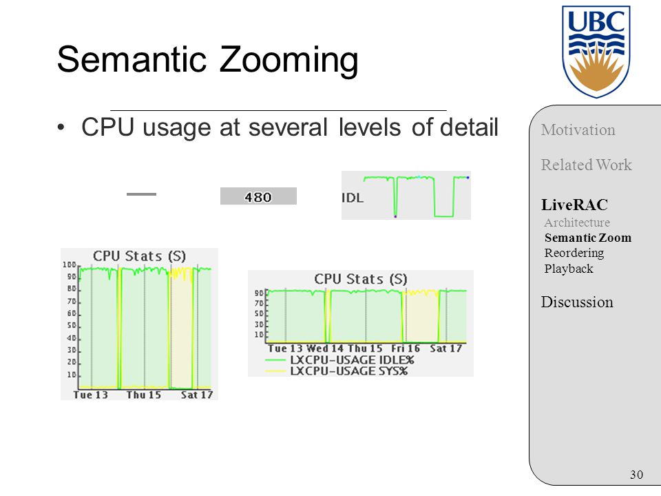 30 Semantic Zooming CPU usage at several levels of detail Motivation Related Work LiveRAC Architecture Semantic Zoom Reordering Playback Discussion