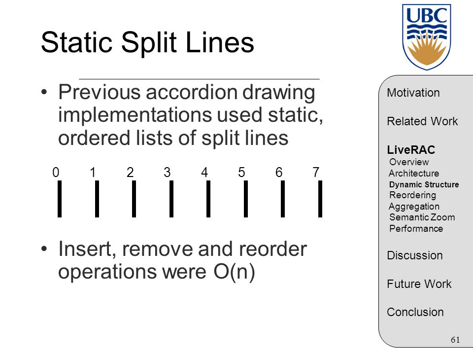 61 Static Split Lines Previous accordion drawing implementations used static, ordered lists of split lines Insert, remove and reorder operations were