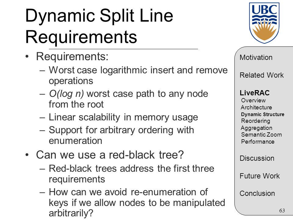 63 Dynamic Split Line Requirements Requirements: –Worst case logarithmic insert and remove operations –O(log n) worst case path to any node from the r