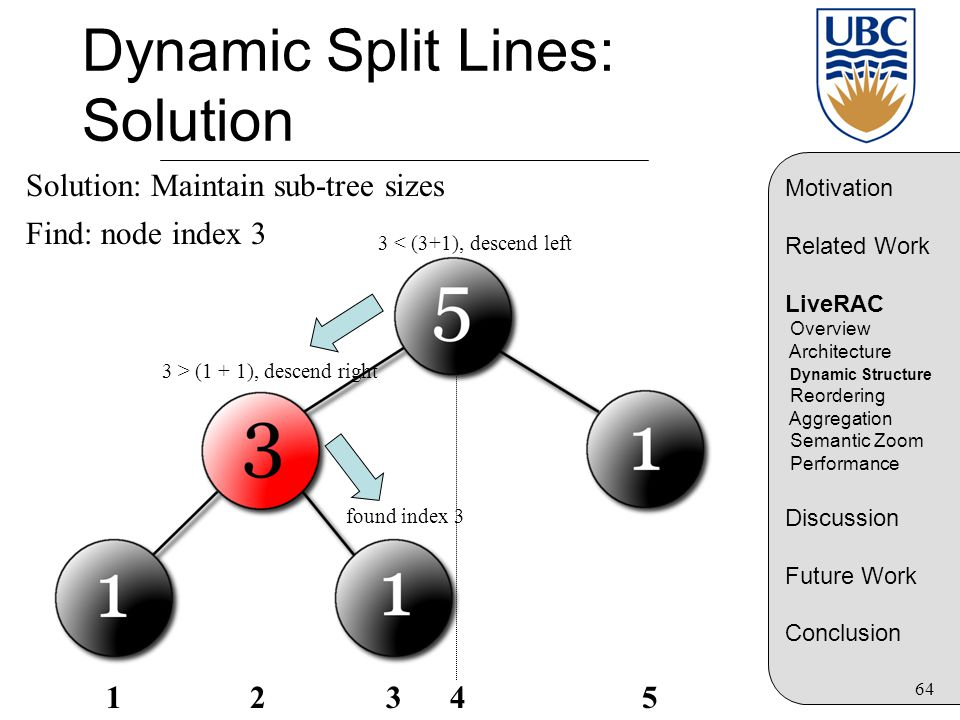 64 Dynamic Split Lines: Solution Solution: Maintain sub-tree sizes Find: node index 3 3 < (3+1), descend left 3 > (1 + 1), descend right found index 3 Motivation Related Work LiveRAC Overview Architecture Dynamic Structure Reordering Aggregation Semantic Zoom Performance Discussion Future Work Conclusion 1 2 3 4 5
