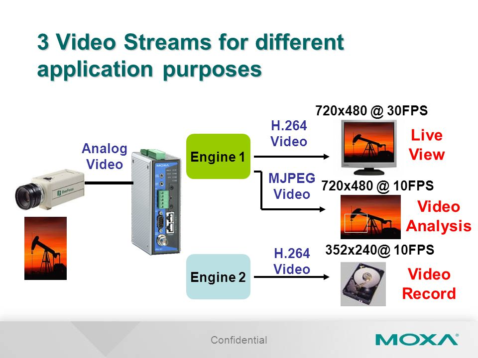 Confidential 3 Video Streams for different application purposes Analog Video Engine 1 Engine 2 H.264 Video 720x480 @ 30FPS Live View 720x480 @ 10FPS MJPEG Video Analysis H.264 Video 352x240@ 10FPS Video Record