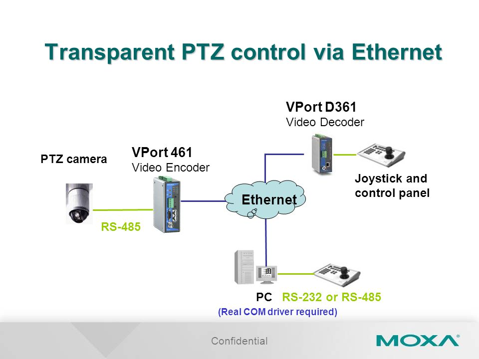Confidential Transparent PTZ control via Ethernet (Real COM driver required) PTZ camera Joystick and control panel RS-485 VPort 461 Video Encoder Ethernet PCRS-232 or RS-485 VPort D361 Video Decoder