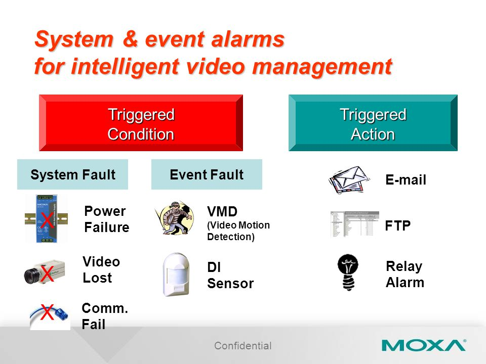 Confidential System & event alarms for intelligent video management TriggeredConditionTriggeredAction VMD (Video Motion Detection) Video Lost DI Sensor Comm.