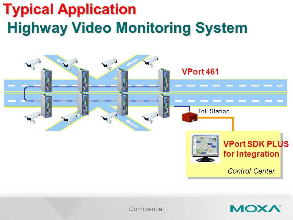 Confidential Typical Application Highway Video Monitoring System VPort SDK PLUS for Integration Control Center Toll Station VPort 461