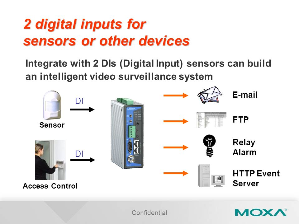 Confidential 2 digital inputs for sensors or other devices Integrate with 2 DIs (Digital Input) sensors can build an intelligent video surveillance system Sensor DI Access Control DI E-mail Relay Alarm FTP HTTP Event Server