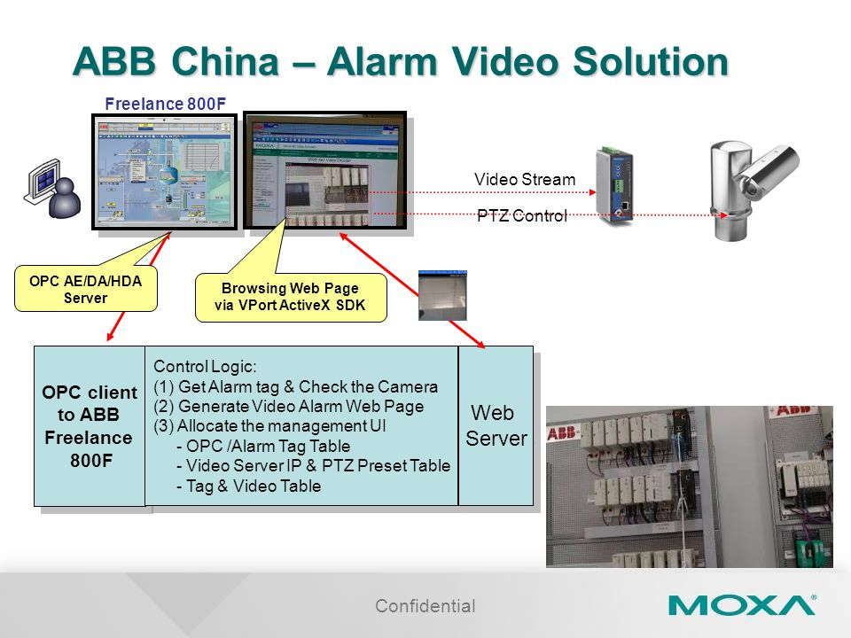 Confidential ABB China – Alarm Video Solution OPC client to ABB Freelance 800F OPC client to ABB Freelance 800F Control Logic: (1) Get Alarm tag & Check the Camera (2) Generate Video Alarm Web Page (3) Allocate the management UI - OPC /Alarm Tag Table - Video Server IP & PTZ Preset Table - Tag & Video Table Control Logic: (1) Get Alarm tag & Check the Camera (2) Generate Video Alarm Web Page (3) Allocate the management UI - OPC /Alarm Tag Table - Video Server IP & PTZ Preset Table - Tag & Video Table Web Server Web Server Freelance 800F Browsing Web Page via VPort ActiveX SDK Video Stream PTZ Control OPC AE/DA/HDA Server