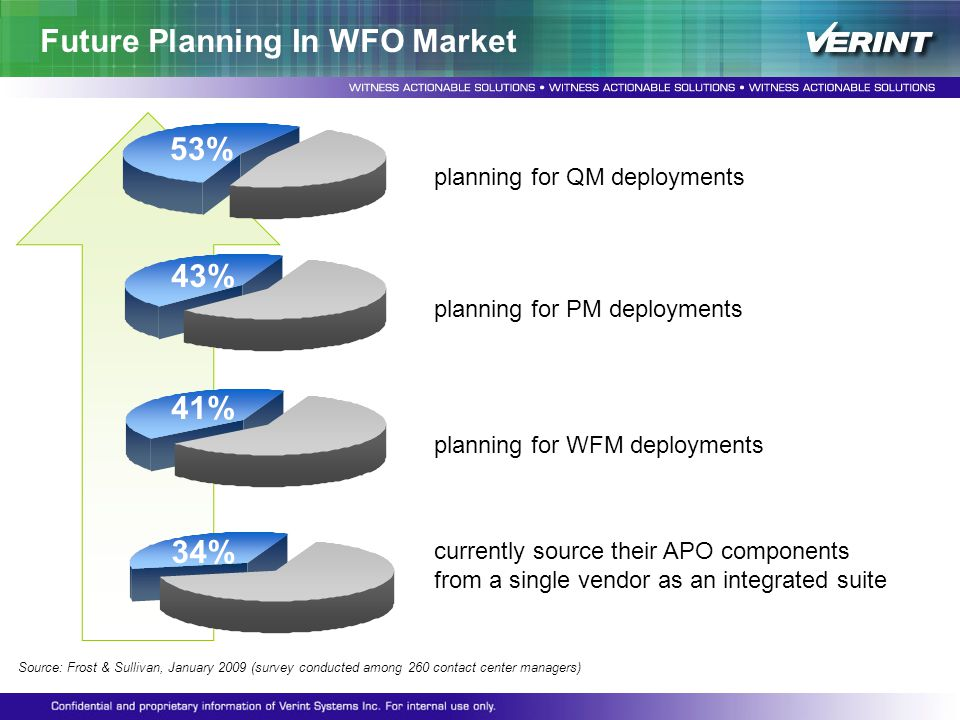 Future Planning In WFO Market Source: Frost & Sullivan, January 2009 (survey conducted among 260 contact center managers) currently source their APO c