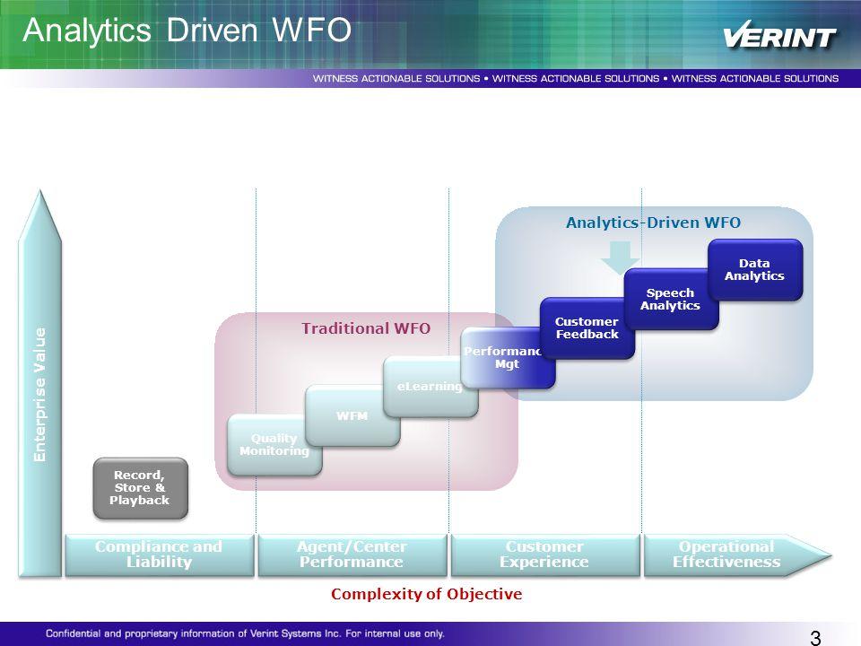 Customer Feedback & Speech Analytics deliver the Why factor! Analytics Driven WFO 39 Enterprise Value Analytics-Driven WFO Traditional WFO Quality Mon