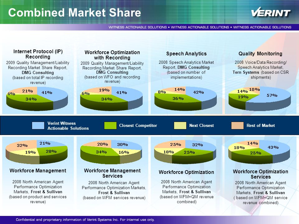 Verint Witness Actionable Solutions Closest Competitor Combined Market Share Internet Protocol (IP) Recording 2009 Quality Management/Liability Record