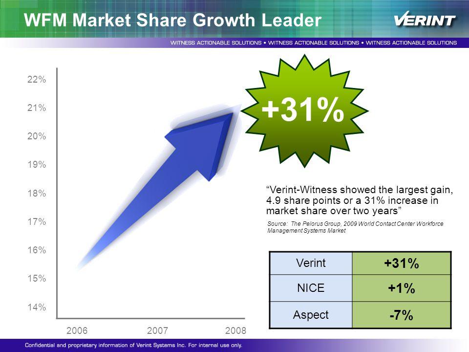 WFM Market Share Growth Leader Verint +31% NICE +1% Aspect -7% 22% 21% 20% 19% 18% 17% 16% 15% 14% 2006 2007 2008 +31% Source: The Pelorus Group, 2009
