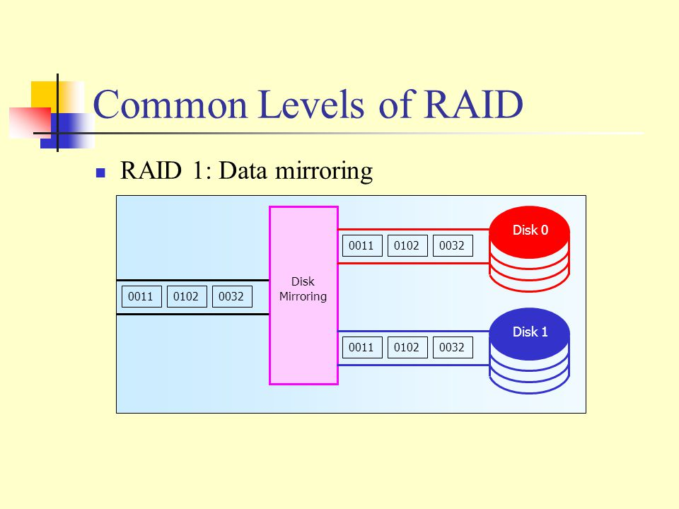 Common Levels of RAID RAID 1: Data mirroring 001101020032 Disk Mirroring 001101020032 001101020032 Disk 0 Disk 1