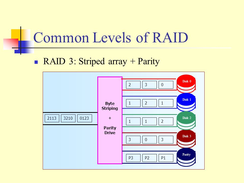 Common Levels of RAID RAID 3: Striped array + Parity 21133210 0123 Byte Striping + Parity Drive Disk 0 Disk 1 Disk 3 Disk 2 Parity 23 0 12 1 11 2 30 3 P3P2 P1