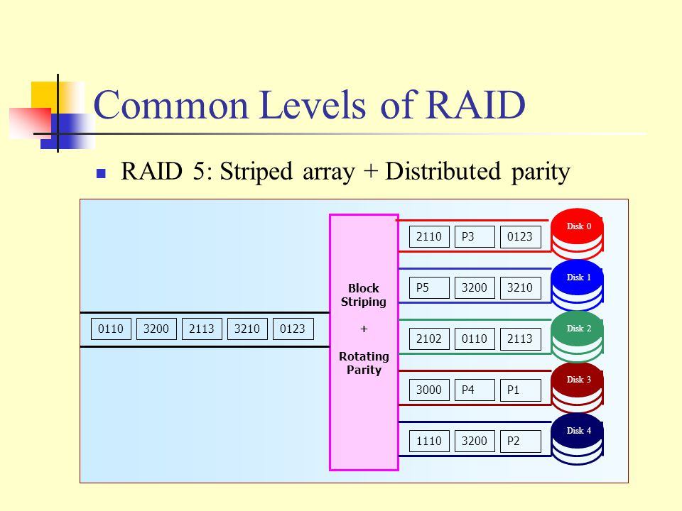 Common Levels of RAID RAID 5: Striped array + Distributed parity 21133210 0123 Block Striping + Rotating Parity Disk 0 Disk 1 Disk 3 Disk 2 Disk 4 2110P3 0123 P53200 3210 21020110 2113 3000P4 P1 11103200 P2 32000110
