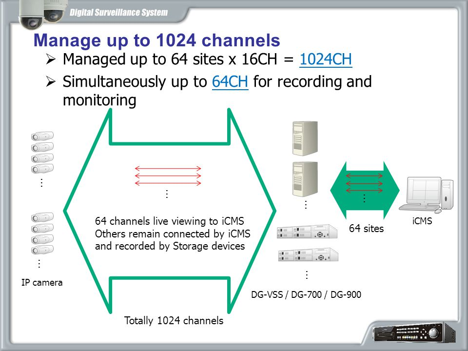  Managed up to 64 sites x 16CH = 1024CH  Simultaneously up to 64CH for recording and monitoring Manage up to 1024 channels iCMS DG-VSS / DG-700 / DG-900 … … 64 sites … IP camera Totally 1024 channels … … 64 channels live viewing to iCMS Others remain connected by iCMS and recorded by Storage devices …