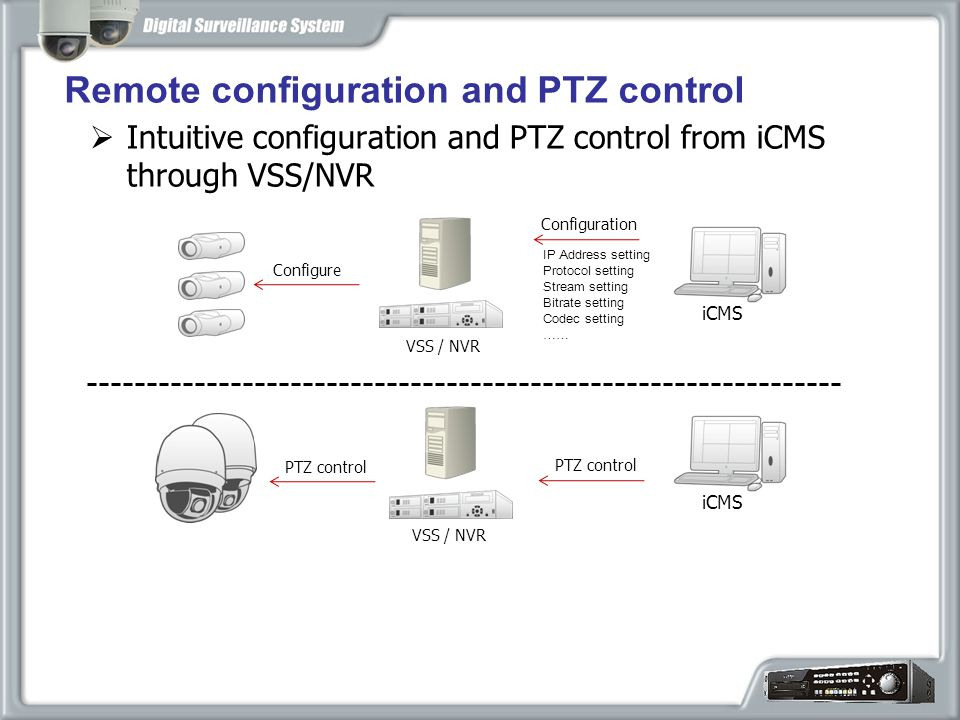  Intuitive configuration and PTZ control from iCMS through VSS/NVR Remote configuration and PTZ control VSS / NVR Configuration iCMS Configure IP Address setting Protocol setting Stream setting Bitrate setting Codec setting …… iCMS PTZ control VSS / NVR
