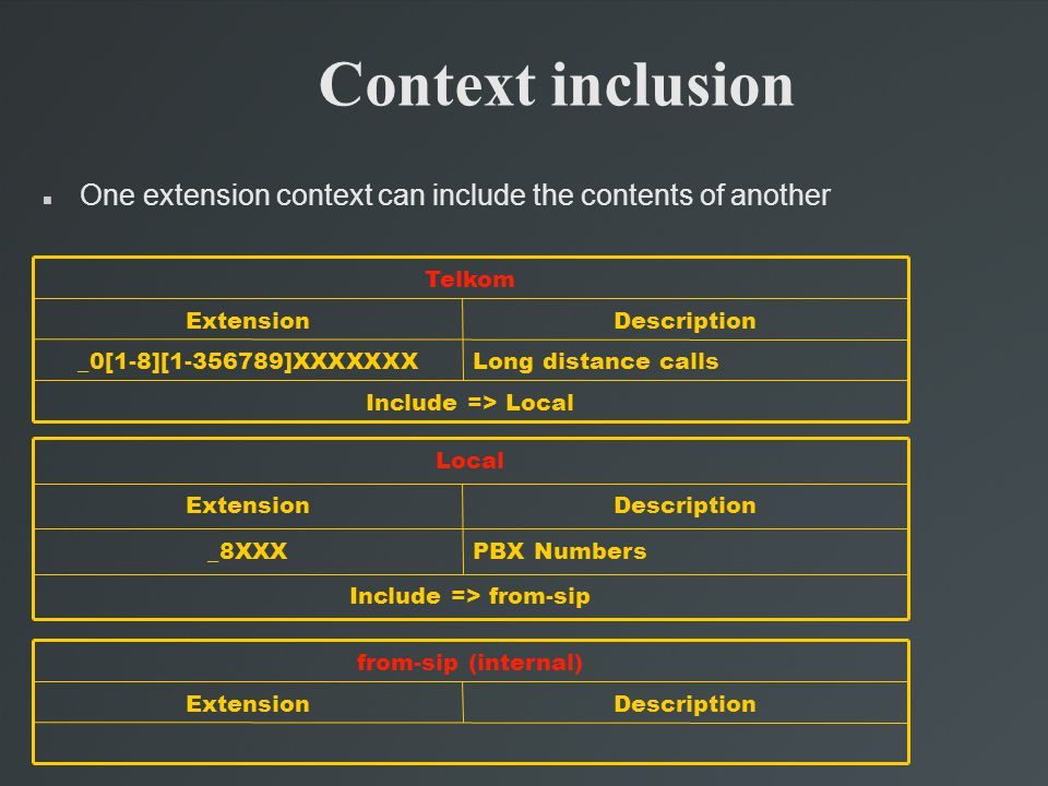 Context inclusion One extension context can include the contents of another Long distance calls_0[1-8][1-356789]XXXXXXX Include => Local DescriptionExtension Telkom PBX Numbers_8XXX Include => from-sip DescriptionExtension Local DescriptionExtension from-sip (internal) ‏