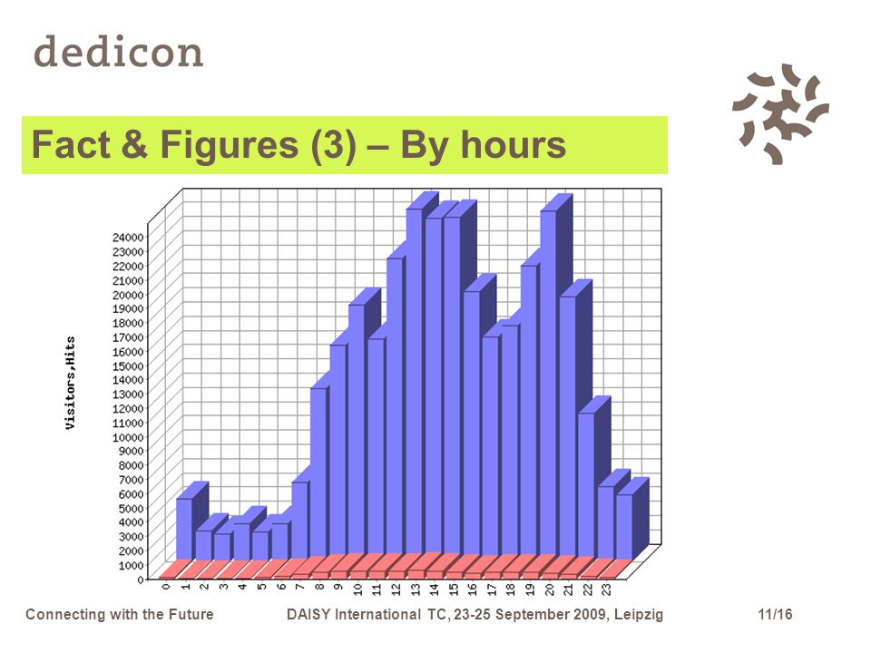 11/16Connecting with the FutureDAISY International TC, 23-25 September 2009, Leipzig Fact & Figures (3) – By hours