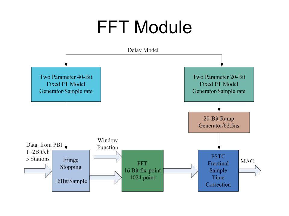 FFT Module