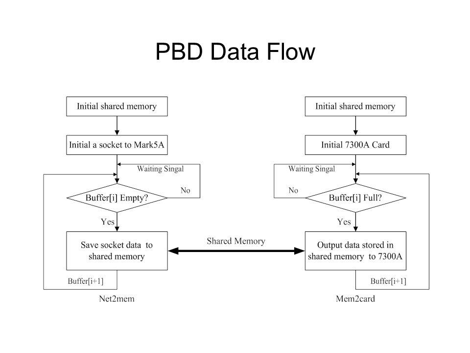 PBD Data Flow