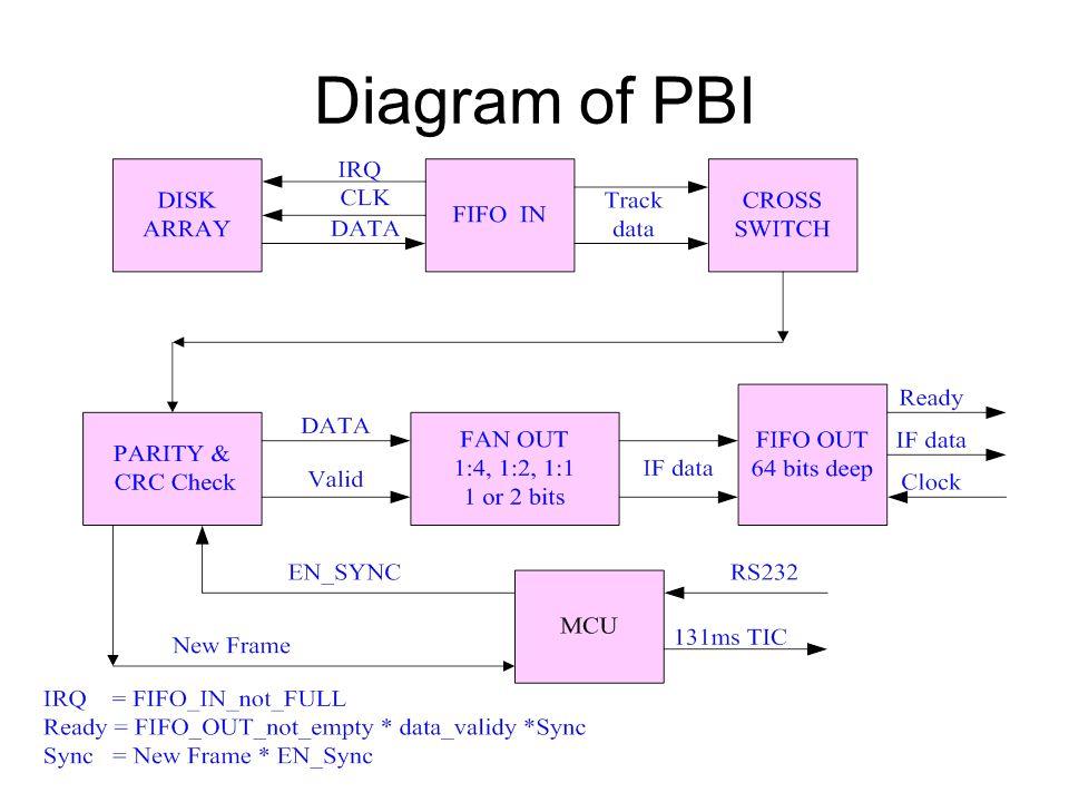 Diagram of PBI