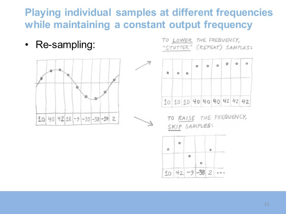 Playing individual samples at different frequencies while maintaining a constant output frequency Re-sampling: 23