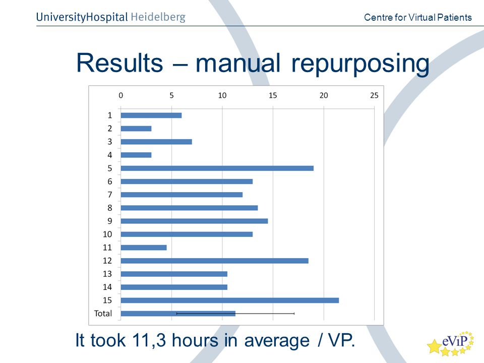 Results – manual repurposing Centre for Virtual Patients It took 11,3 hours in average / VP.