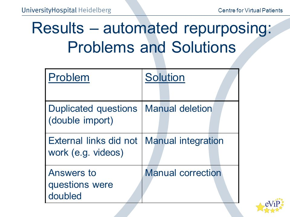 Results – automated repurposing: Problems and Solutions Centre for Virtual Patients ProblemSolution Duplicated questions (double import) Manual deletion External links did not work (e.g.