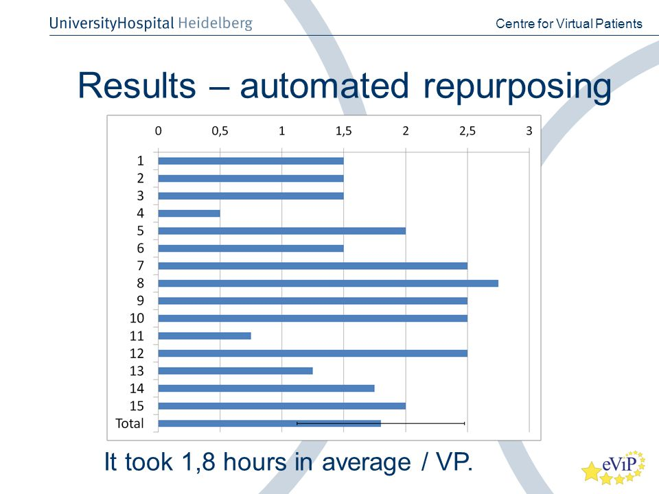 Results – automated repurposing Centre for Virtual Patients It took 1,8 hours in average / VP.
