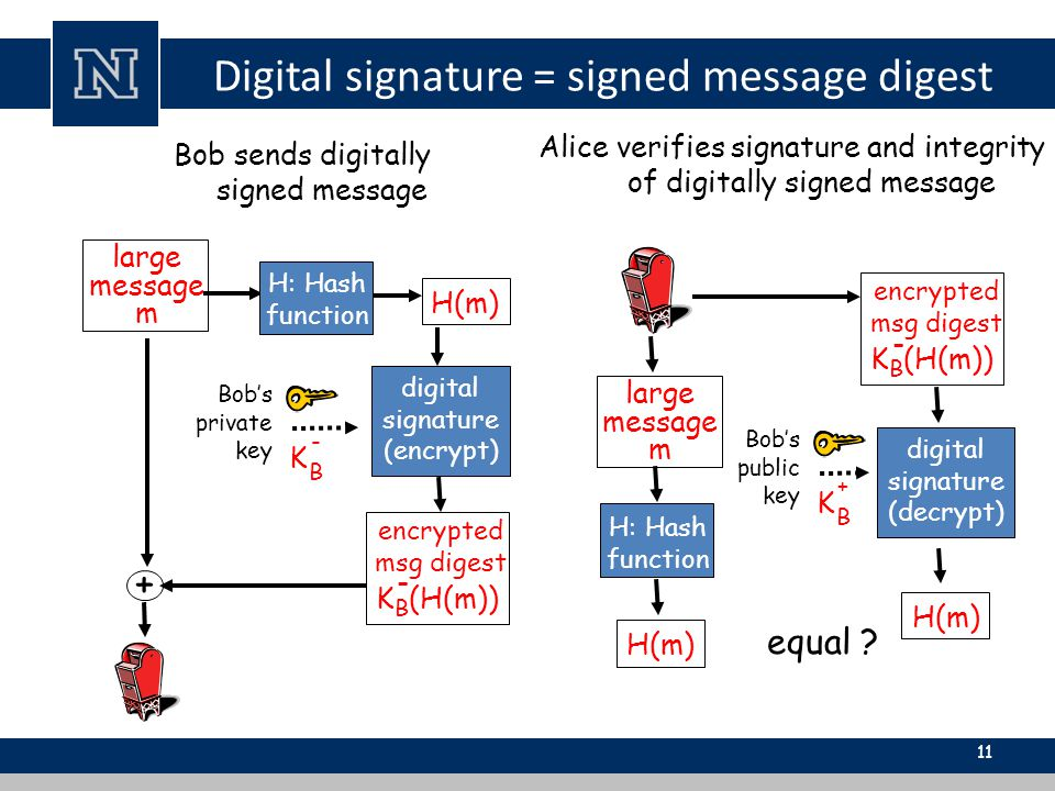Digital signature = signed message digest 11 Alice verifies signature and integrity of digitally signed message large message m H(m) digital signature (encrypt) Bob's private key K B - + Bob sends digitally signed message K B (H(m)) - encrypted msg digest K B (H(m)) - encrypted msg digest large message m H: Hash function H(m) digital signature (decrypt) H(m) Bob's public key K B + equal .
