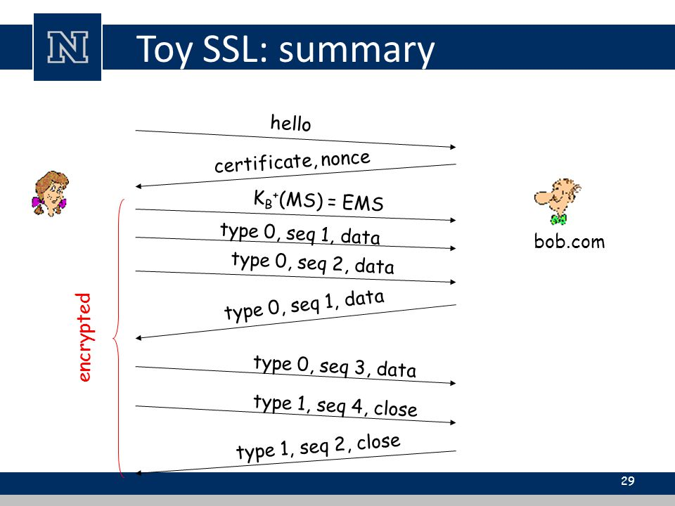 Toy SSL: summary 29 hello certificate, nonce K B + (MS) = EMS type 0, seq 1, data type 0, seq 2, data type 0, seq 1, data type 0, seq 3, data type 1, seq 4, close type 1, seq 2, close encrypted bob.com