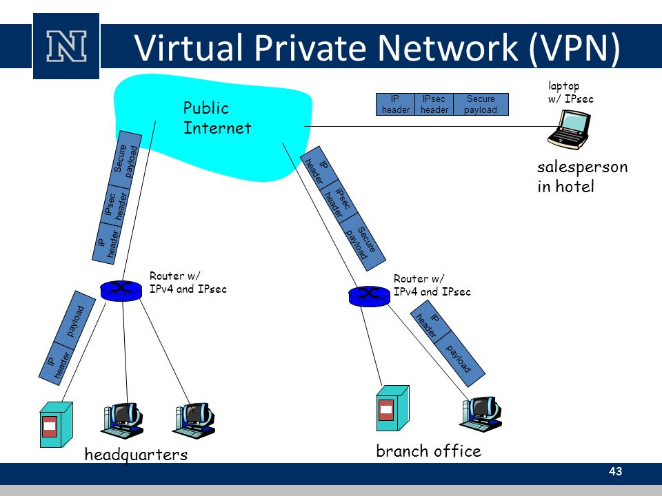43 IP header IPsec header Secure payload IP header IPsec header Secure payload IP header IPsec header Secure payload IP header payload IP header payload headquarters branch office salesperson in hotel Public Internet laptop w/ IPsec Router w/ IPv4 and IPsec Router w/ IPv4 and IPsec Virtual Private Network (VPN)