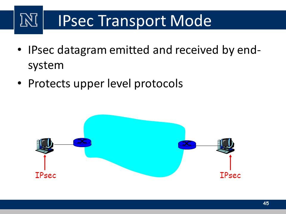 IPsec Transport Mode IPsec datagram emitted and received by end- system Protects upper level protocols 45 IPsec