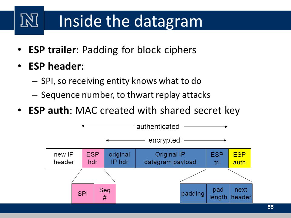 Inside the datagram ESP trailer: Padding for block ciphers ESP header: – SPI, so receiving entity knows what to do – Sequence number, to thwart replay attacks ESP auth: MAC created with shared secret key 55 new IP header ESP hdr original IP hdr Original IP datagram payload ESP trl ESP auth encrypted authenticated padding pad length next header SPI Seq #