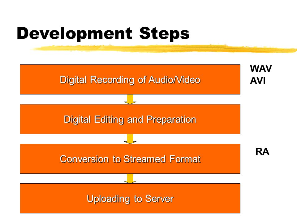 Development Steps Digital Recording of Audio/Video Digital Editing and Preparation Conversion to Streamed Format Uploading to Server